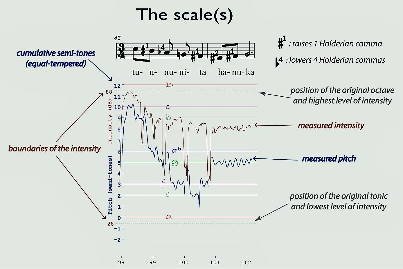 Imagine: A Scientific Fantasy 2 ‎–‎ A video-analysis in 3D of Hurrian Song H6 performed by Lara Jokhadar